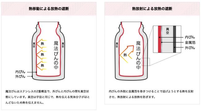 THERMOSの魔法瓶の仕組み